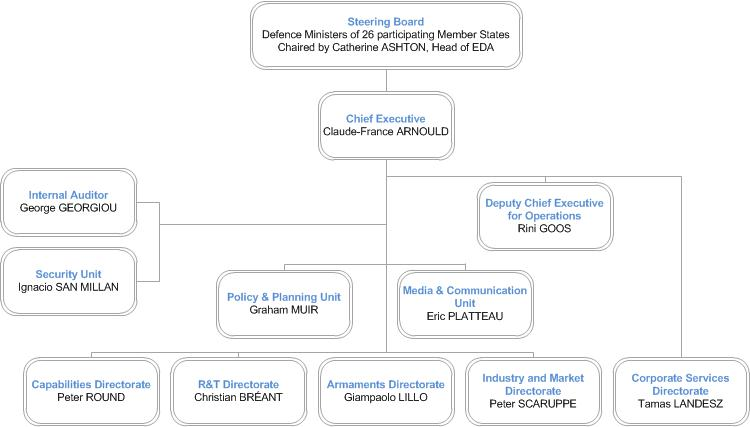 EDA organisational chart_13 March 2013